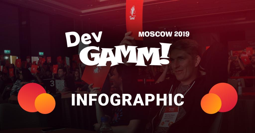 Инфографика DevGAMM Moscow 2019